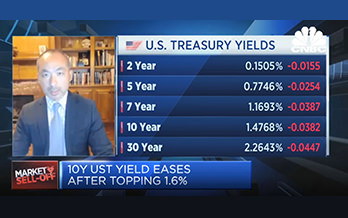 10-year Treasury yield jumps to a one-year high of 1.6%, a rapid move unnerving investors