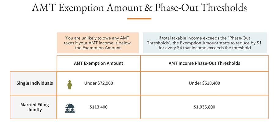Source: IRS.gov